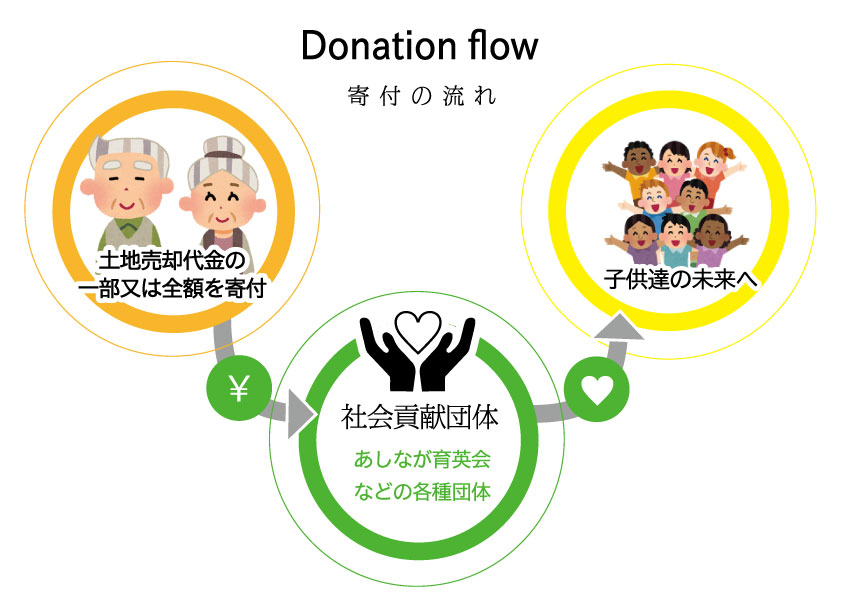 寄付の流れの図解